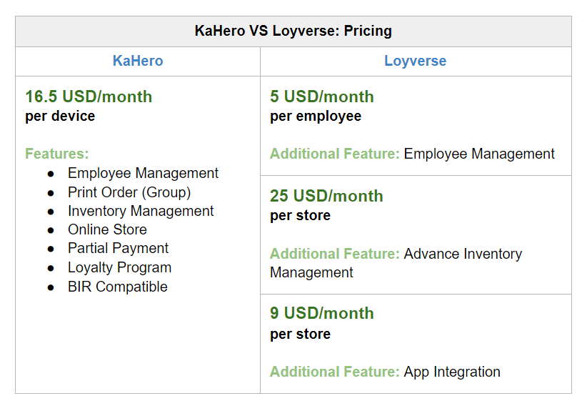 Table on the differences of Kahero and Loyverse Pricing